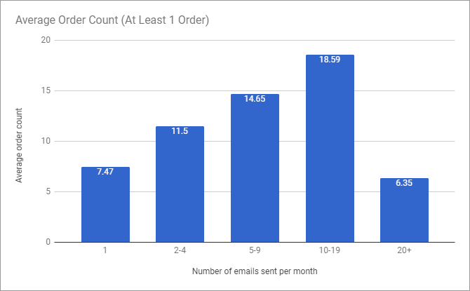 average-order-count-1-order-email-frequency-2017-research