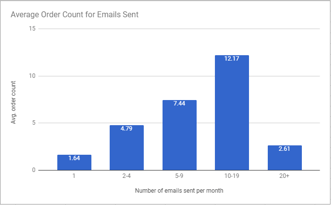 average-order-count-email-frequency-2017-research