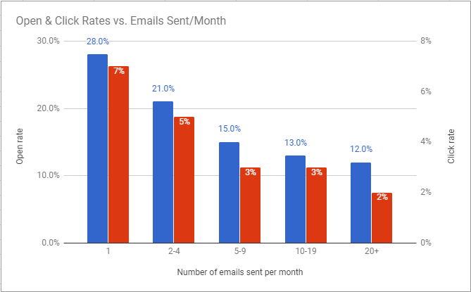 open-click-rates-v-email-frequency-2017-research